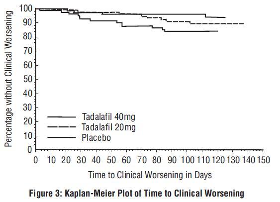 Figure 3: Kaplan-Meier Plot of Time to Clinical Worsening