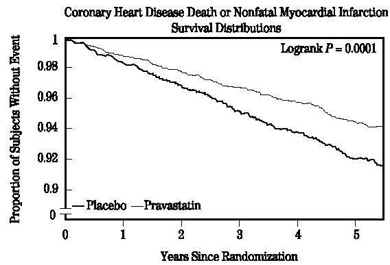Coronary Heart Disease Death or Nonfatal Myocardial Infarction Survival Distributors