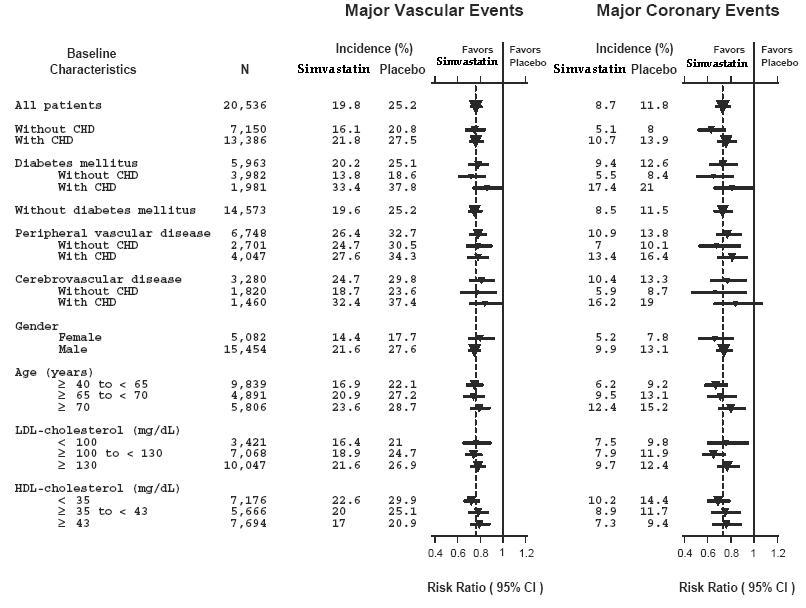 Figure 1 The Effects of Treatment with Simvastatin on Major Vascular Events and Major Coronary Events in HPS