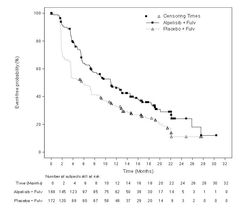 Figure 1: Progression Free Survival in SOLAR-1 (Per Investigator Assessment of Patients with a PIK3CA Tumor Mutation)