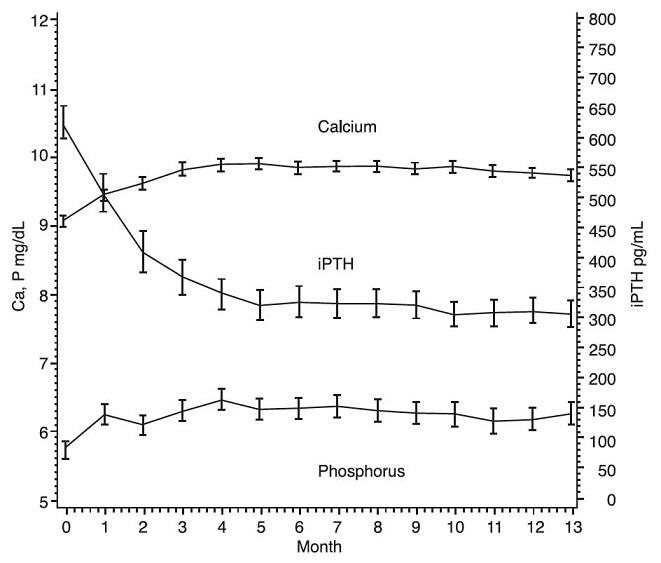 Figure 1: Mean Values for Serum iPTH, Calcium and Phosphorus Over Time in CKD Stage 5 Patients in a Phase 3 Study