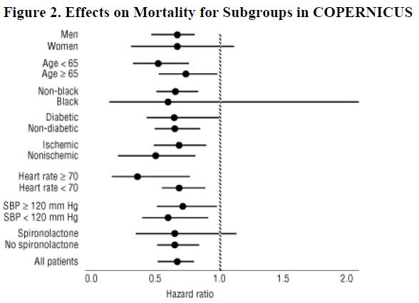 Figure 2. Effects on Mortality for Subgroups in COPERNICUS