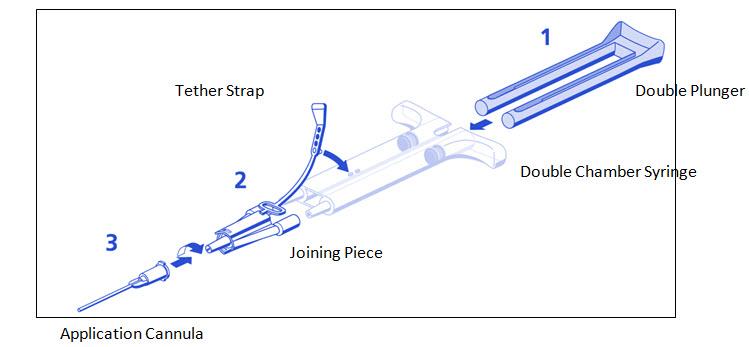 Figure 1 DUO SET (AST Syringe)