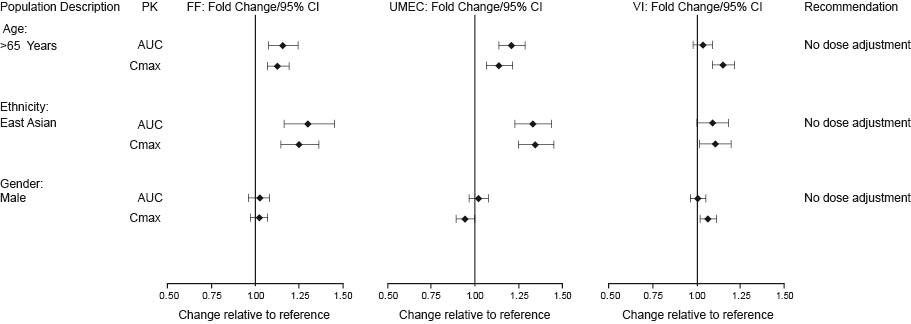 Figure 1. Impact of Intrinsic Factors on the Pharmacokinetics (PK) of Fluticasone Furoate (FF), Umeclidinium (UMEC), and Vilanterol (VI) Following Coadministration