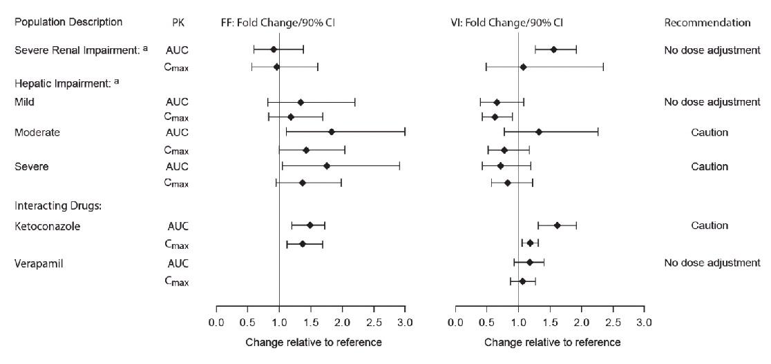 Figure 2. Impact of Intrinsic Factorsa and Coadministered Drugsb on the Pharmacokinetics (PK) of Fluticasone Furoate (FF) and Vilanterol (VI) Following Administration as Fluticasone Furoate/Vilanterol Combination or Following Vilanterol Coadministered with Umeclidinium