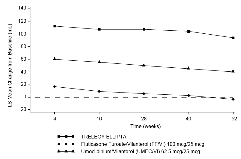 Figure 6. Least Squares (LS) Mean Change from Baseline in Trough FEV1 (mL)