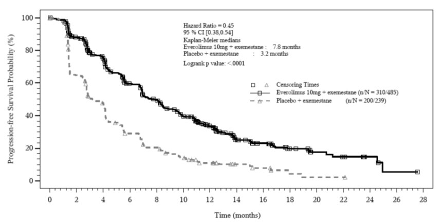 Figure 1: Kaplan-Meier Curves for Progression-Free Survival by Investigator Radiological Review in Hormone Receptor-Positive, HER-2 Negative Breast Cancer in BOLERO-2