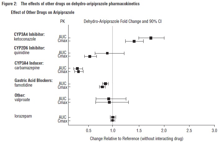 Figure 2: The effects of other drugs on dehydro-aripiprazole pharmacokinetics