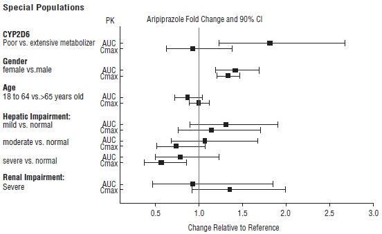Figure4: Effects of intrinsic factors on aripiprazole pharmacokinetics