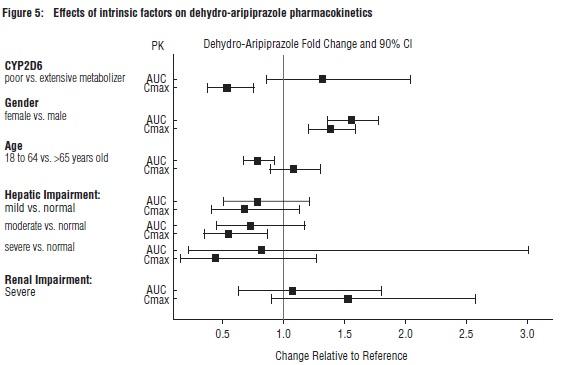 Figure 5: Effects of intrinsic factors on dehydro-aripiprazole pharmacokinetics