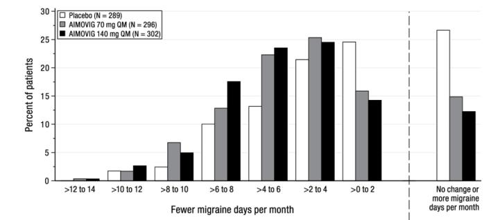 Figure 2: Distribution of Change from Baseline in Mean Monthly Migraine Days over Months 4 to 6 by Treatment Group in Study 1