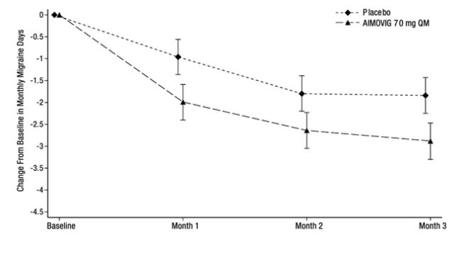 Figure 3: Change from Baseline in Monthly Migraine Days in Study 2a