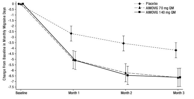 Figure 5: Change from Baseline in Monthly Migraine Days in Study 3a