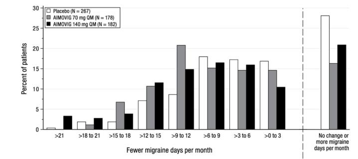 Figure 6: Distribution of Change from Baseline in Monthly Migraine Days at Month 3 by Treatment Group in Study 3