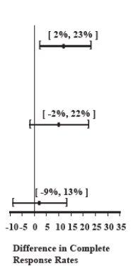 Table 4 CI image