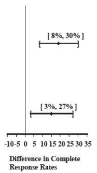 Table 5 CI image