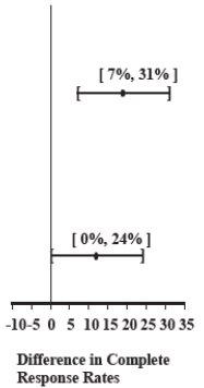 Table 6 CI image
