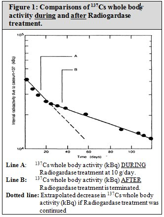 Figure 1 : Comparisons of 137Cs whole body activity during and after Radiogardase treatment.