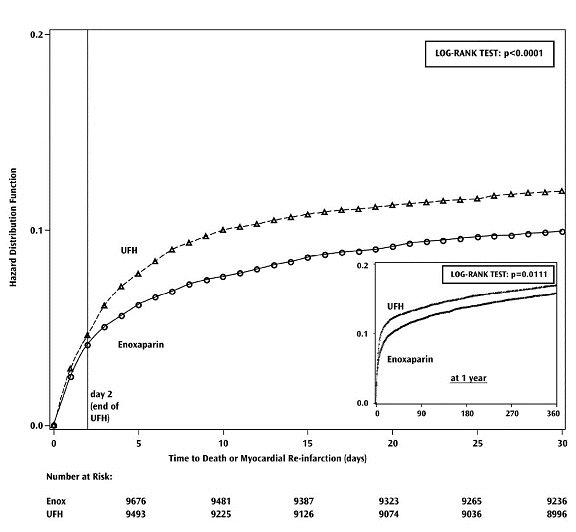 Figure 2 - Kaplan-Meier plot - death or myocardial re-infarction at 30 days - ITT population