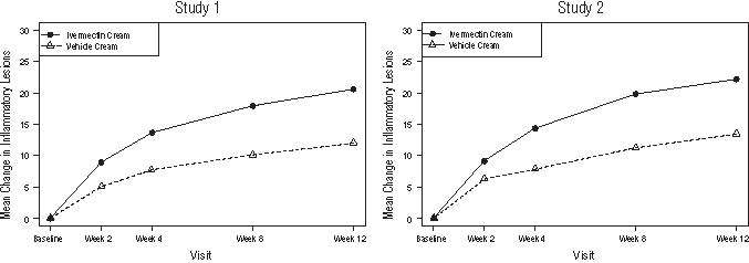 Figure_3and4_Change_inInflmmatory_Lesion_count
