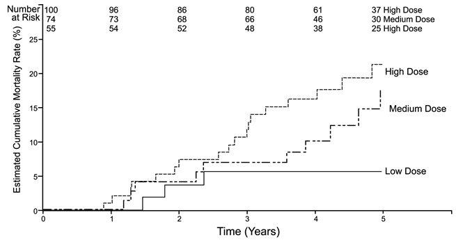 Figure 6. Kaplan-Meier Plot of Mortality by Sildenafil Dose