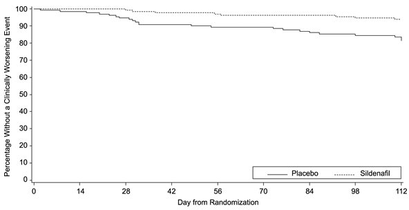 Figure 11. Kaplan-Meier Plot of Time (in Days) to Clinical Worsening of PAH in Study 2