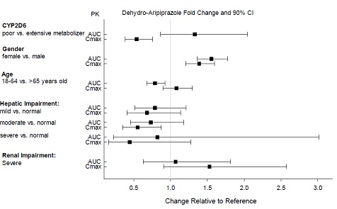 Effects of intrinsic factors on dehydro-aripiprazole