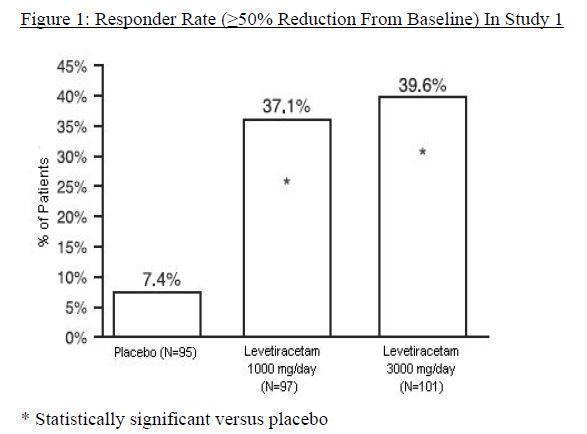 Figure 1: Responder Rate (greater than or equal to 50% Reduction from Baseline) in Study 1