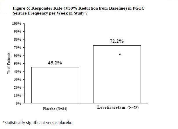 Figure 6: Responder Rate (greater than or equal to 50% Reduction from Baseline) in PGTC Seizure Frequency per Week