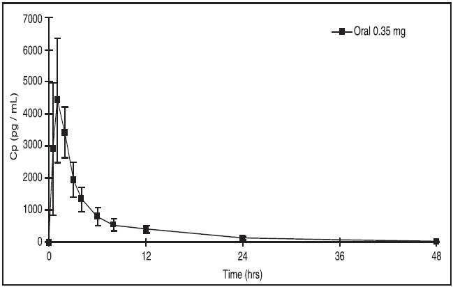 Figure 1 Mean SD Norethindrone Plasma Concentrations following Uforla Administration