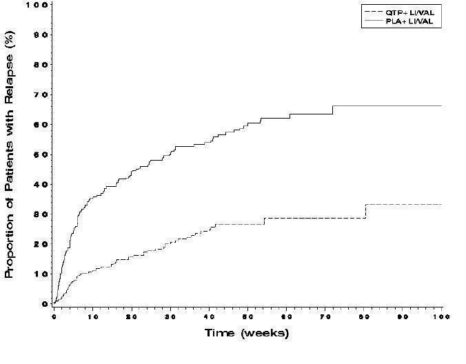 Figure 2 Kaplan-Meier Curves of Time to Recurrence of A Mood Event (Study 8)