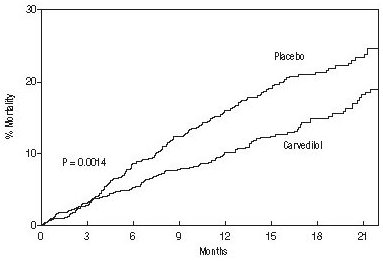 Figure 1. Survival Analysis for COPERNICUS (intent-to-treat)