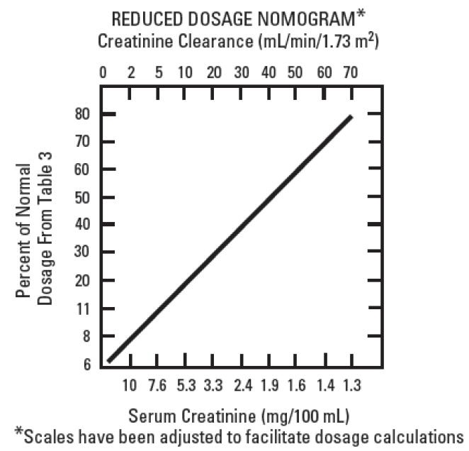 graphic reduced dosage nomogram