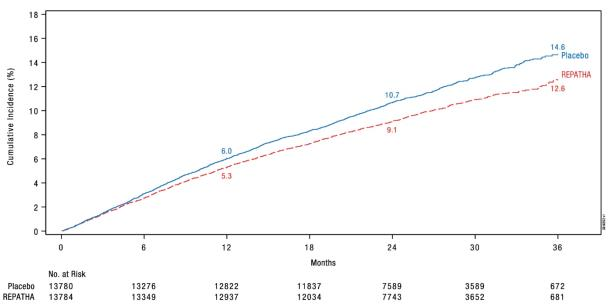 Figure 1. Estimated Cumulative Incidence of Primary Composite Endpoint Over 3 Years in FOURIER