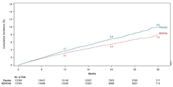 Figure 2. Estimated Cumulative Incidence of Key Secondary Composite Endpoint Over 3 Years in FOURIER