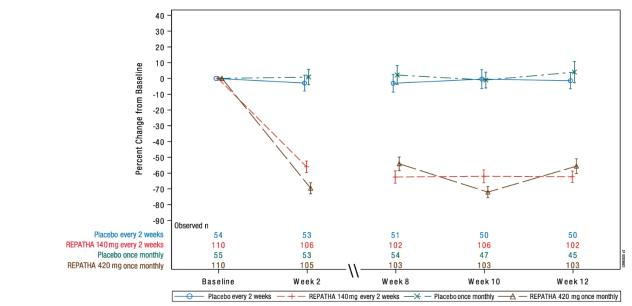Figure 5. Effect of REPATHA on LDL C in Patients with HeFH (Mean % Change from Baseline to Week 12 in RUTHERFORD 2)