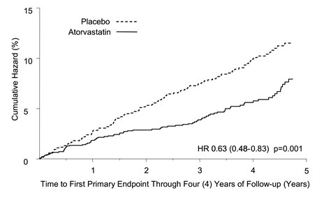 Figure 2. Effect of Atorvastatin Calcium 10 mg/day on Time to Occurrence of Major Cardiovascular Event (Myocardial Infarction, Acute CHD Death, Unstable Angina, Coronary Revascularization or Stroke) in CARDS