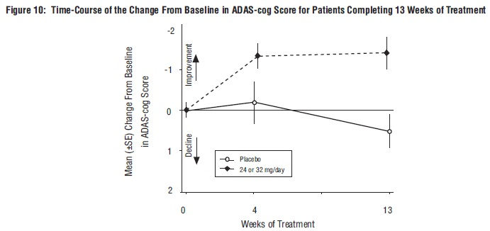 Figure 10: Time-Course of the Change From Baseline in ADAS-cog Score for Patients Completing 13 Weeks of Treatment