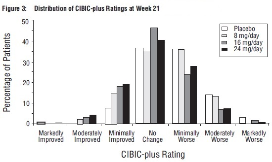 Figure 3: Distribution of CIBIC-plus Ratings at Week 21