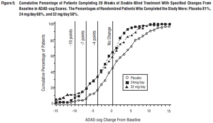 Figure 5: 	Cumulative Percentage of Patients Completing 26 Weeks of Double-Blind Treatment With Specified Changes From Baseline in ADAS-cog Scores. The Percentages of Randomized Patients Who Completed the Study Were: Placebo 81%, 24 mg/day 68%, and 32 mg/day 58%.