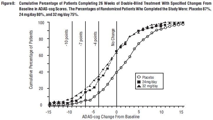 Figure 8: Cumulative Percentage of Patients Completing 26 Weeks of Double-Blind Treatment With Specified Changes From Baseline in ADAS-cog Scores. The Percentages of Randomized Patients Who Completed the Study Were: Placebo 87%, 24 mg/day 80%, and 32 mg/day 75%.