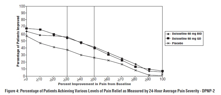 Figure 4: Percentage of Patients Achieving Various Levels of Pain Relief as Measured by 24-Hour Average Pain Severity - DPNP-2