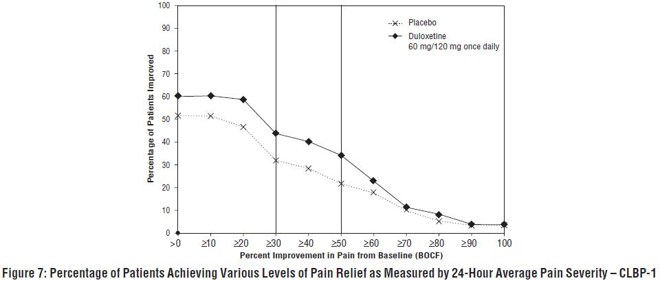 Figure 7: Percentage of Patients Achieving Various Levels of Pain Relief as Measured by 24-Hour Average Pain Severity – CLBP-1