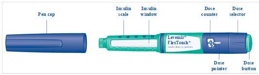 Figure A FlexTouch pen components.