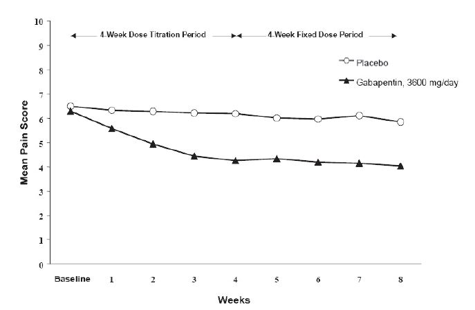 Figure 1. Weekly Mean Pain Scores (Observed Cases in ITT Population): Study 1