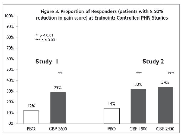 Figure 3. Proportion of Responders (patients with ≥ 50% reduction in pain score) at Endpoint: Controlled PHN Studies