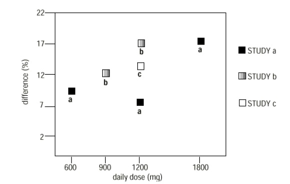 Figure 4. Responder Rate in Patients Receiving gabapentin Expressed as a Difference from Placebo by Dose and Study: Adjunctive Therapy Studies in Patients ≥ 12 Years of Age with Partial Seizures