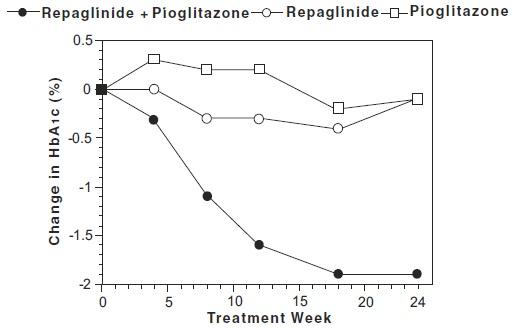 Figure 1: Repaglinide in Combination with Pioglitazone: HbA1c Values