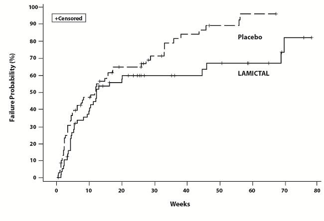 Figure 2: Kaplan-Meier Estimation of Cumulative Proportion of Patients with Mood Episode (Trial 2)