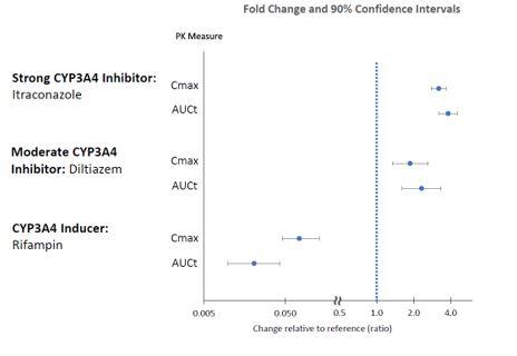 Figure 2: Effects of Other Drugs on Lumateperone Pharmacokinetics